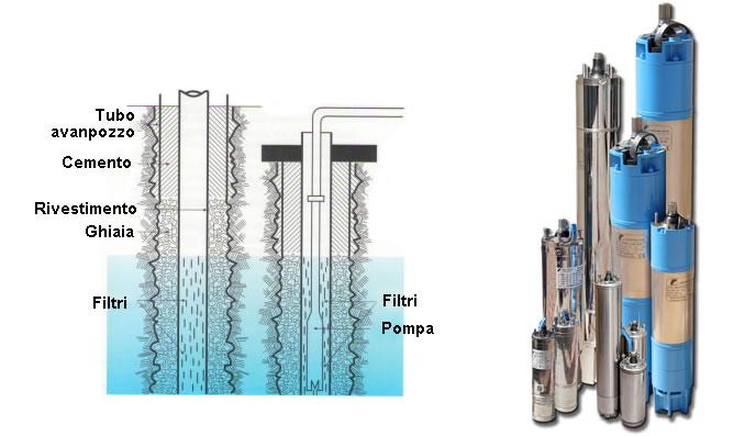 Tiranti pali e micropali carotaggi for Pompe sommerse per acquari